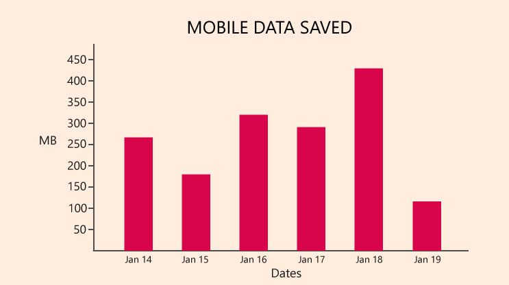 Mobile Data Savings