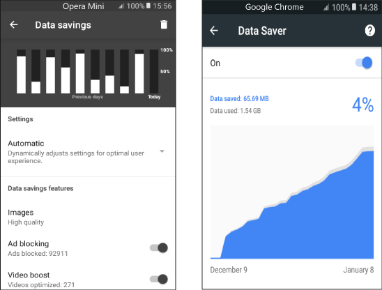 Opera Mini and Chrome Data Savings